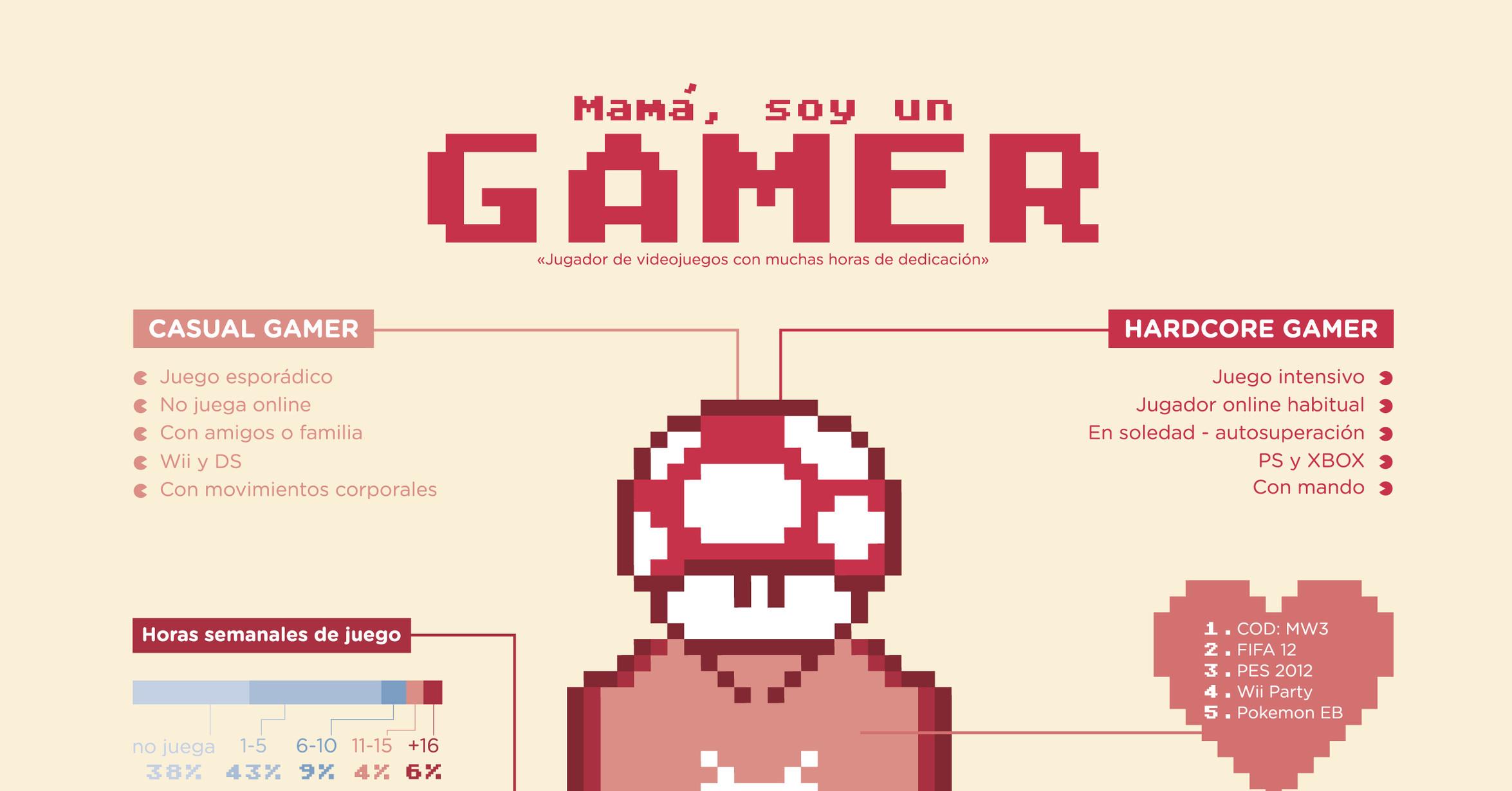 VRUTAL / Anatomía de un GAMER